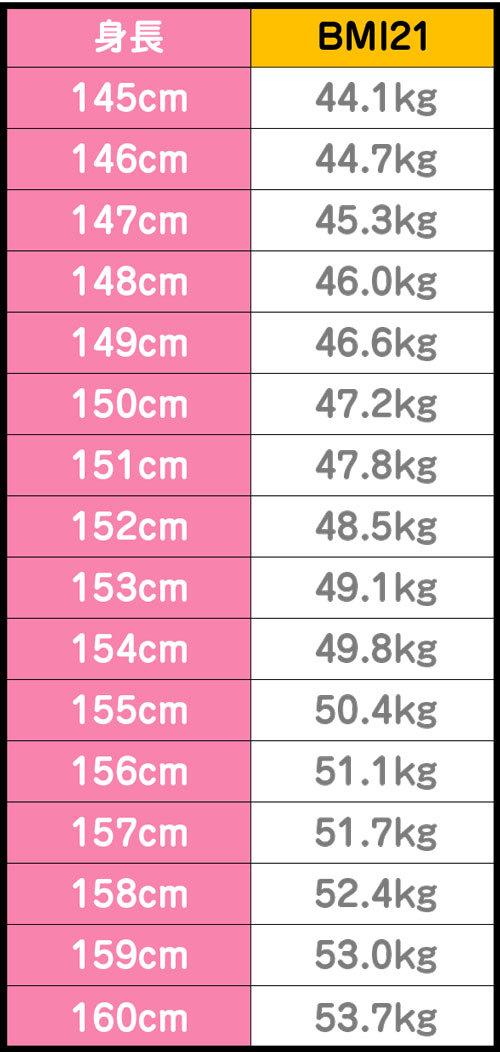 BMI21 女性