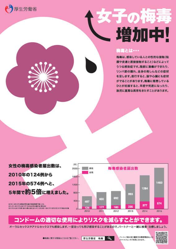 女子 梅毒増加